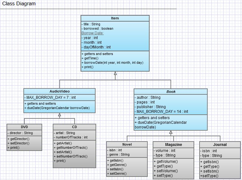 java how to read a uml diagram